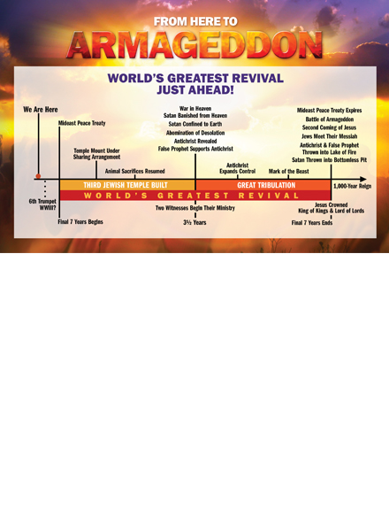 From Here To Armageddon Timeline PDF Download